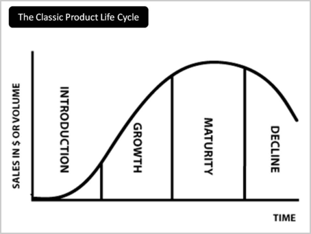 PLC(Product Life Cycle:製品ライフサイクル)